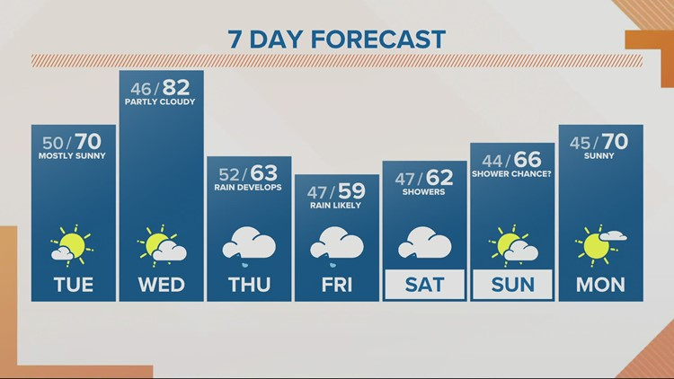 KGW Noon forecast 5-4-21