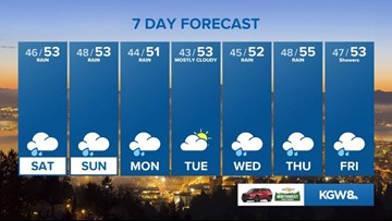 KGW Sunrise forecast: 1-24-20