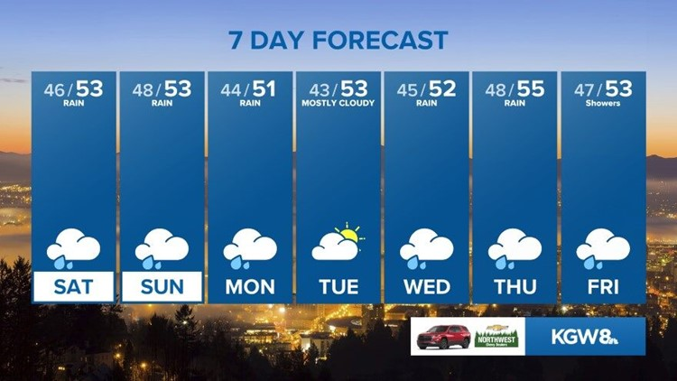 Some dry time Friday and a wet weekend