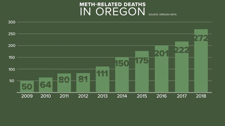 Meth deaths in Oregon