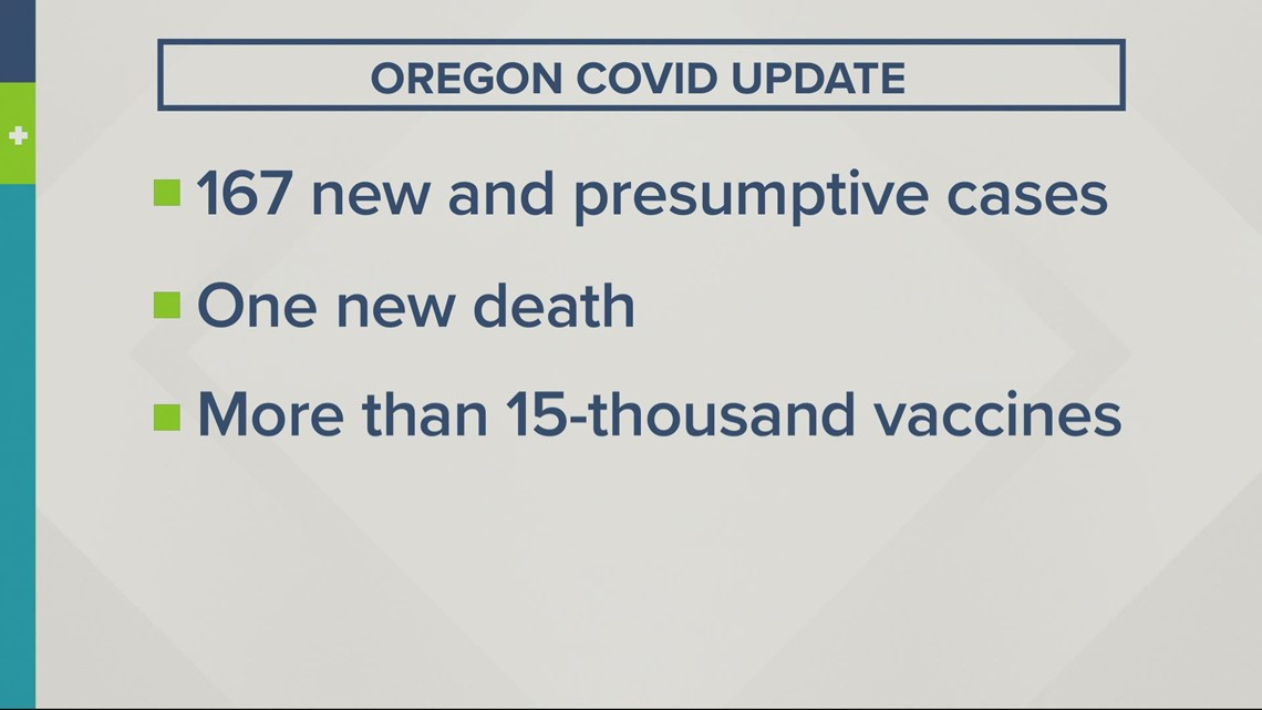 Oregon reports 167 new COVID-19 cases, hospitalizations are down across the state