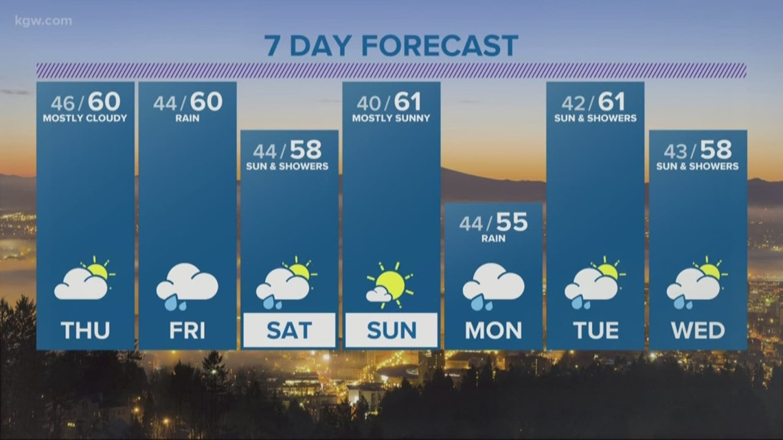 Cooler air moving in now, rain returns Friday