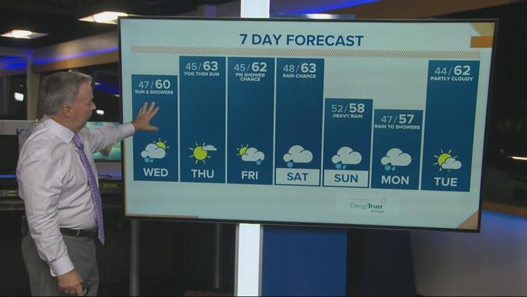 KGW sunrise forecast 10-6-21