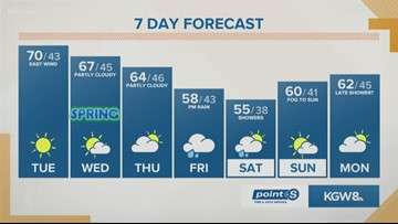 KGW Noon forecast 3-19-19