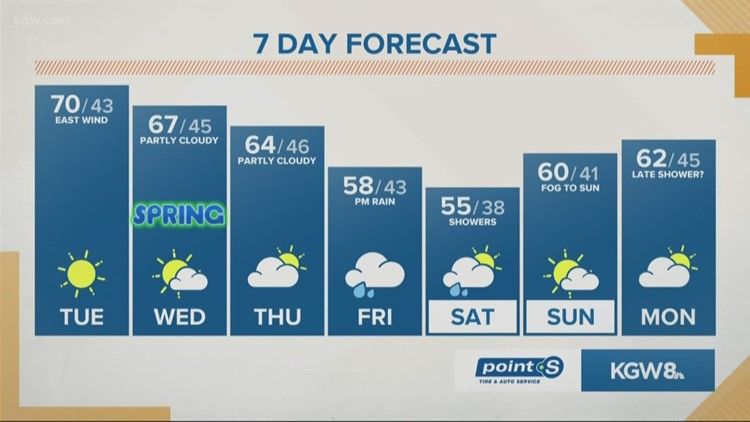 More 70s today, along with gusty east winds and sunshine