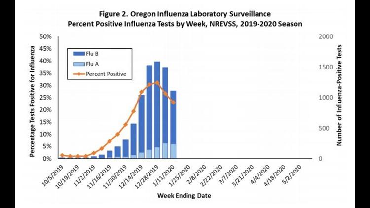 Oregon Influenza Laboratory Surveillance