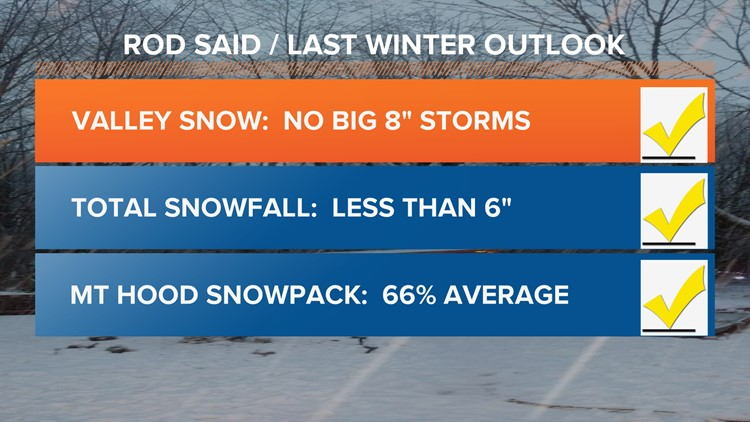 2018-2019 winter outlook snow report card