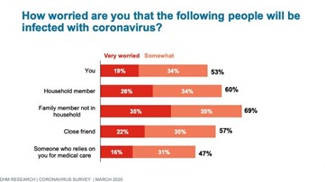 Survey: Oregonians stressed by COVID-19