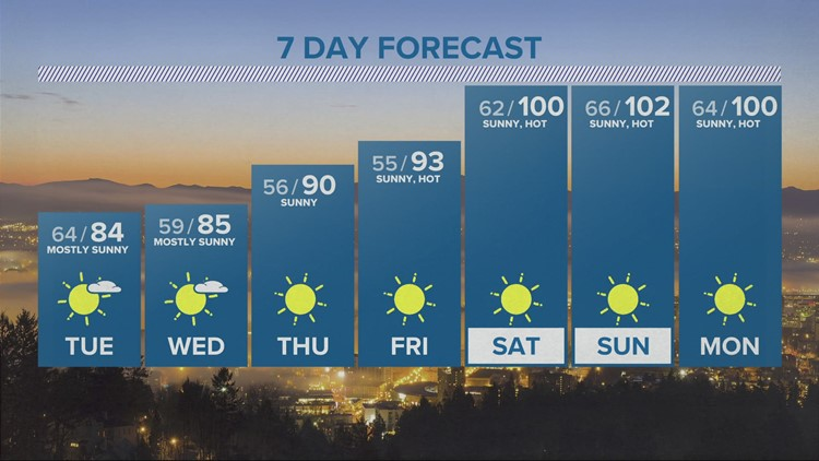 A two-day cool down, then it gets hotter for longer