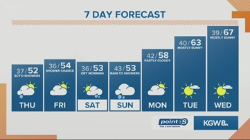 KGW noon forecast 4-2-20