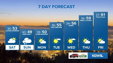 KGW Sunrise forecast: 2-21-20