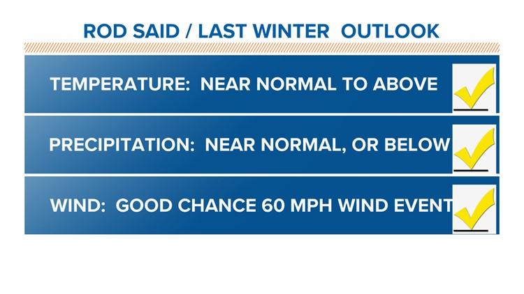 2018-2019 winter outlook report card