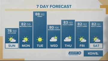 KGW Sunrise forecast 8-18-19