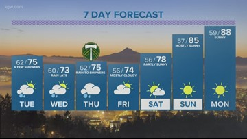 KGW evening forecast 7-15-19