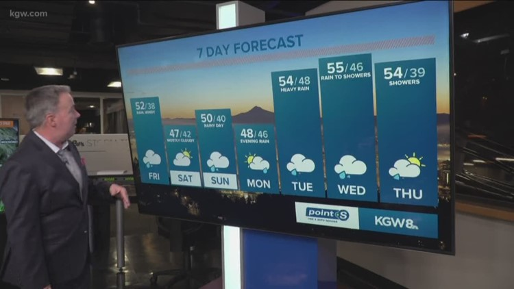 Rain returns, gusty winds, High Wind Warning at the coast