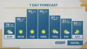Summer heat returns for the last week of August