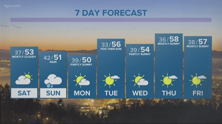 Clouds arrive Saturday, rain follows on Sunday