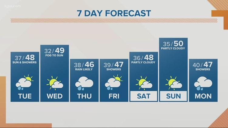 KGW Sunrise forecast 2-23-21