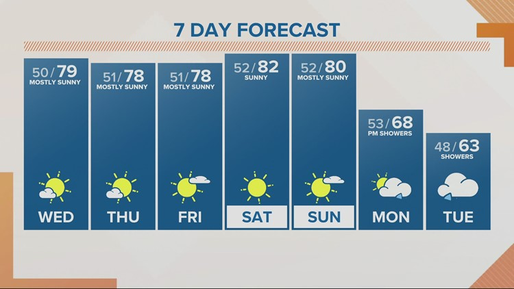 Sunny warm days continue into the weekend