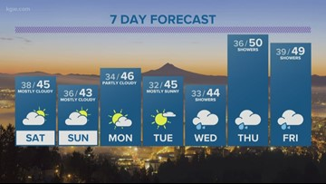 Weekend weather: Mainly dry