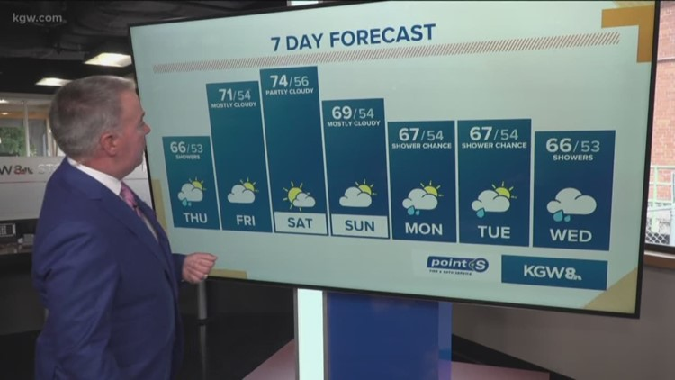 Thursday showers, as cool to pleasant weather continues