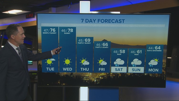 More warm days ahead, April showers loom for the weekend