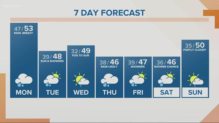 KGW Sunrise forecast 2-22-21