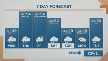 KGW Noon weather forecast 1-22-20