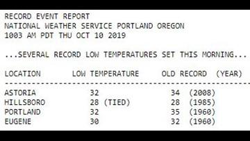 Records fall across Western Oregon Thursday morning