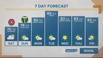 KGW Sunrise forecast 8-17-19