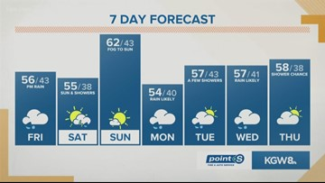 KGW noon forecast: 3-22-19