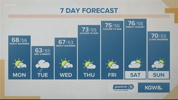 KGW Noon forecast 9-16-19