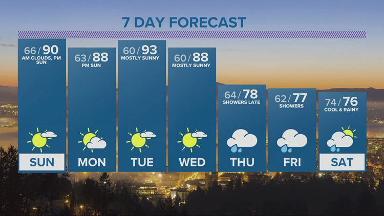 First part of August heats up, but rain arrives late in the week