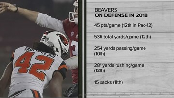 Previewing Oregon State Beavers football season