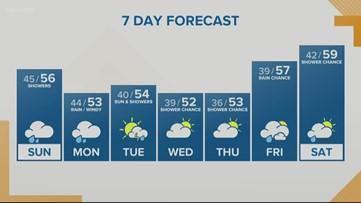 KGW Sunrise forecast 3-29-20