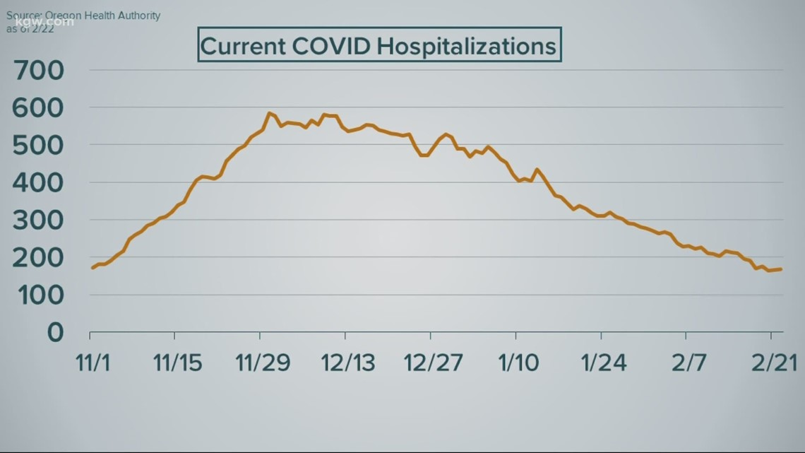 Fewer COVID-19 patients in ICU beds