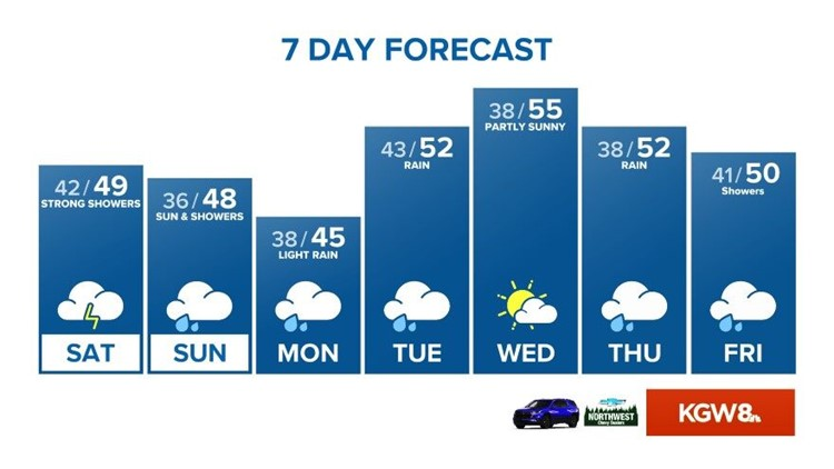 Strong showers Saturday. dry on Sunday