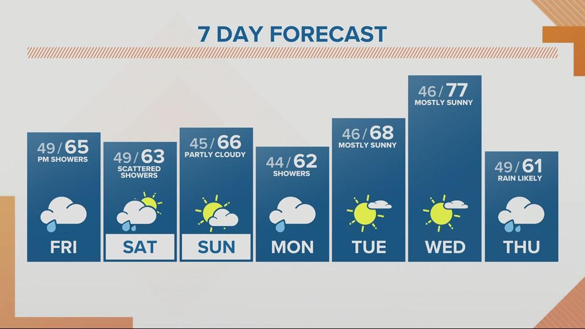 KGW sunrise forecast 4-30-21