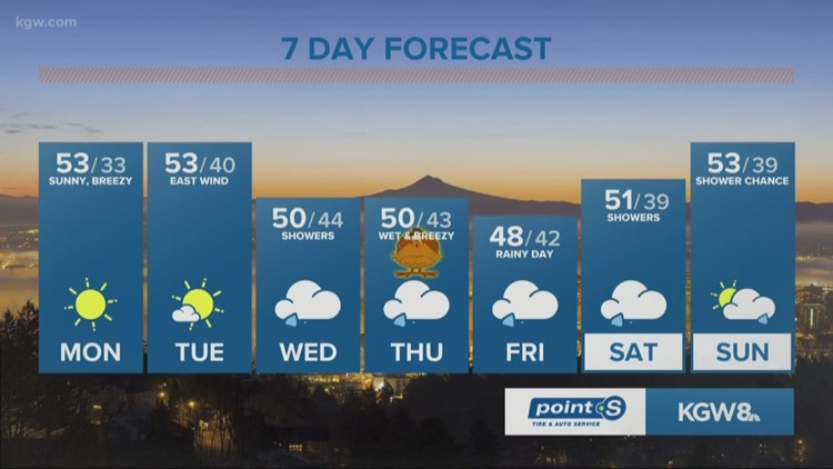 Big weather pattern change comes Wednesday as a series of storms slash the Northwest