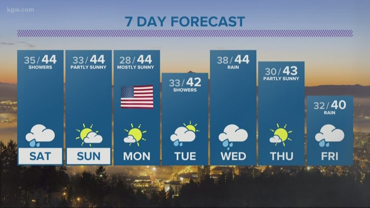 Showers through Saturday, then dry weather kicks in for two days in a row