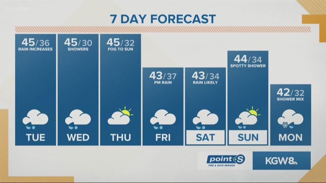 Increasing rain into this afternoon and a wet night