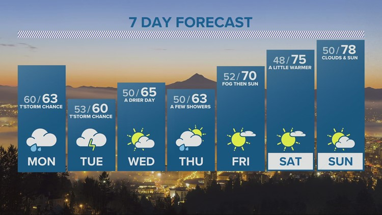 Showers arrive after sunset, with a chance for thunderstorms on Monday