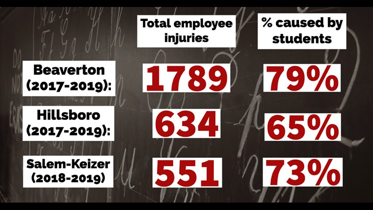 percentage of injuries to employees caused by students