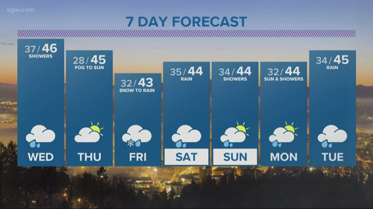 Rain increases overnight, more snow flies in the Cascades