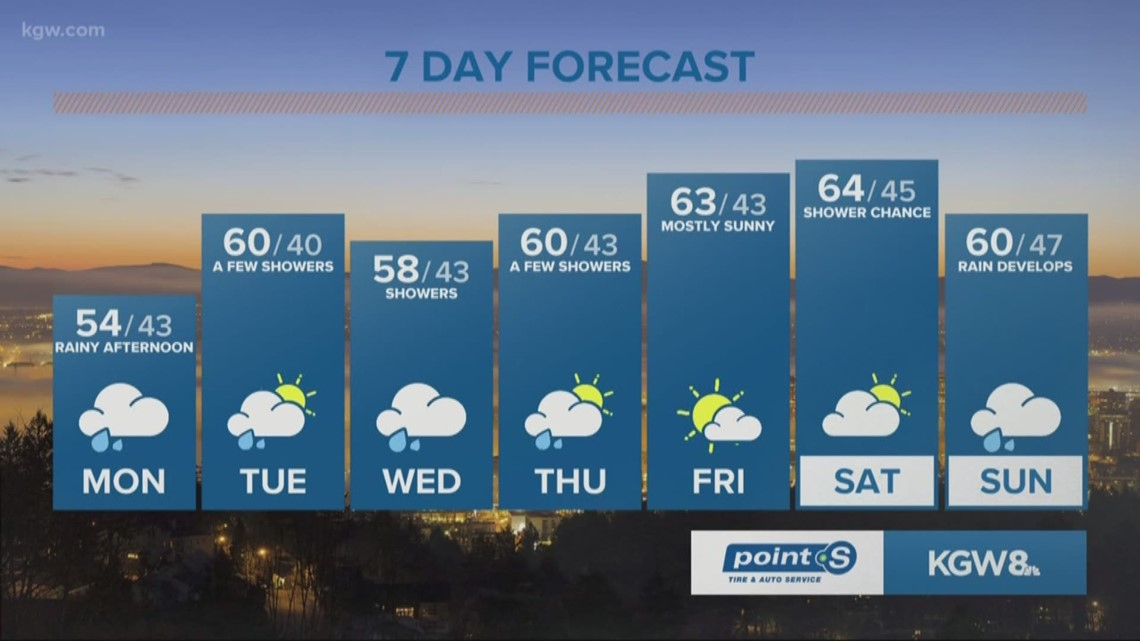 Likely rain by afternoon, cooler temps to start the week