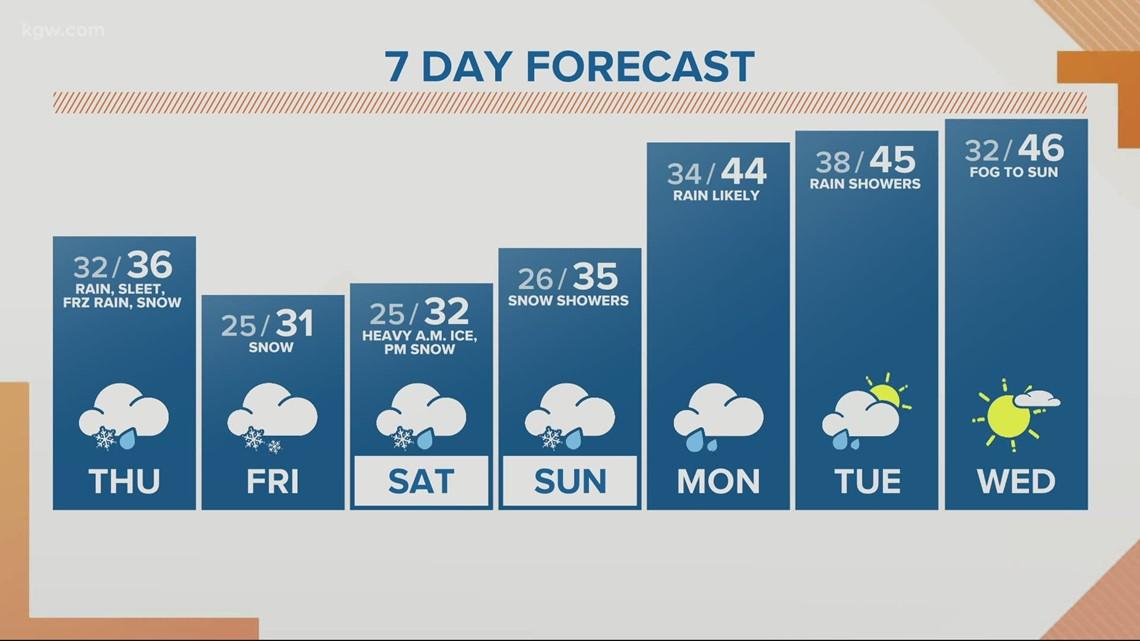 KGW sunrise forecast 2-11-21
