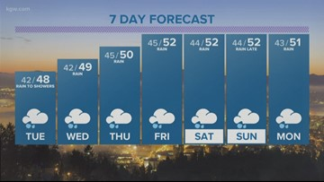 KGW Evening weather forecast 1-20-20