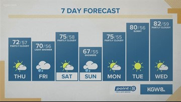 KGW Noon forecast 9-19-19