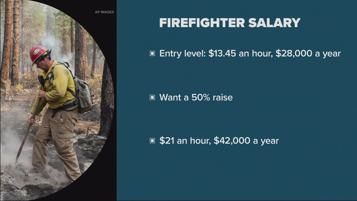 Entry level firefighters being paid 'very oppressive wages'
