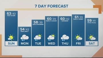 KGW Sunrise forecast 3-24-19